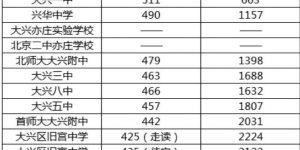 2020北京大兴区中考分数线预测插图