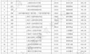 上海2021中考职校分数线插图